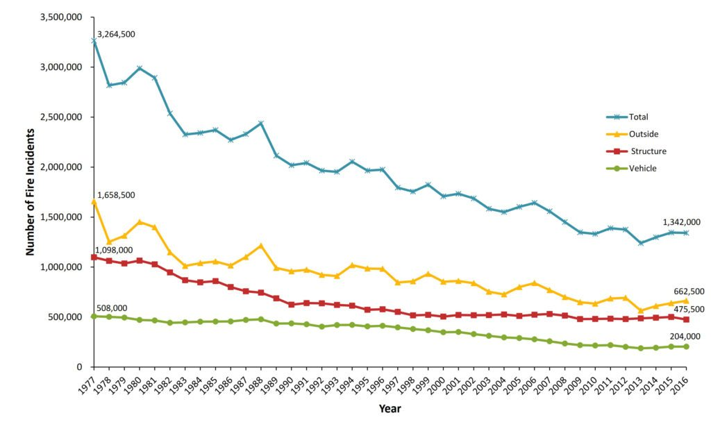 Fire Incidents by Type in the United States, by Year (1977-2016) [Source: Research. Fire Loss in the United States During 2016, Hylton J.G. Haynes, September 2017 National Fire Protection Association].